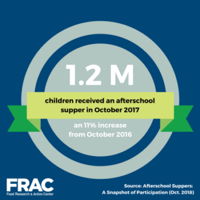 Significant Gains Made in Afterschool Supper Participation ...