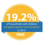 2015 Food Hardship for Households with Children