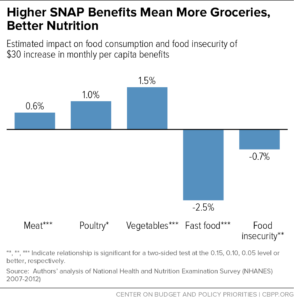 higher-snap-benefits